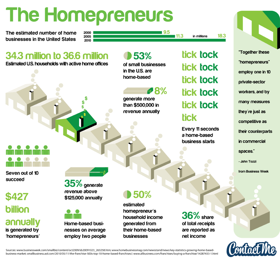 The Homepreneurs (Home Entrepreneurs)