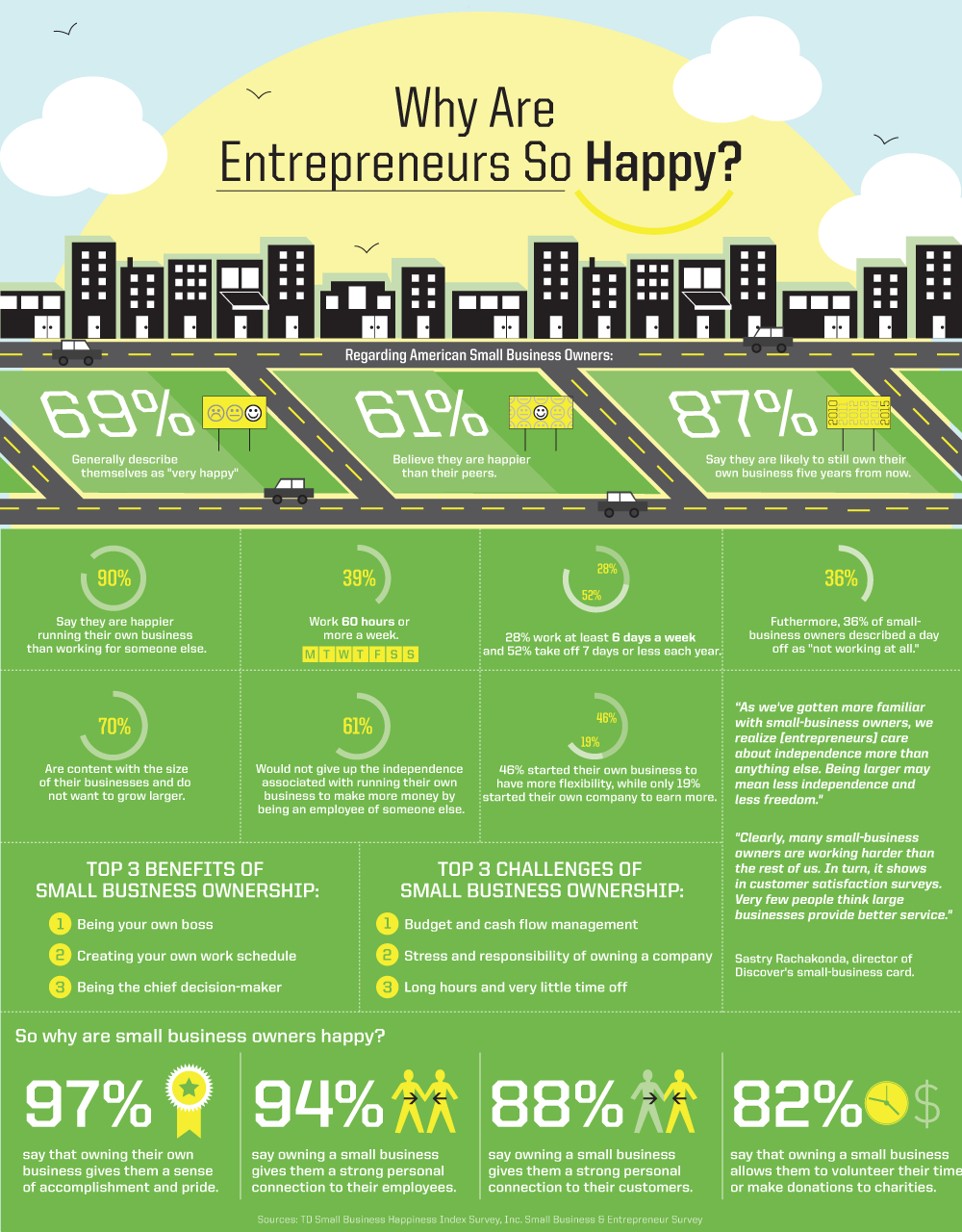 Why Are Entrepreneurs So Happy? – Infographic