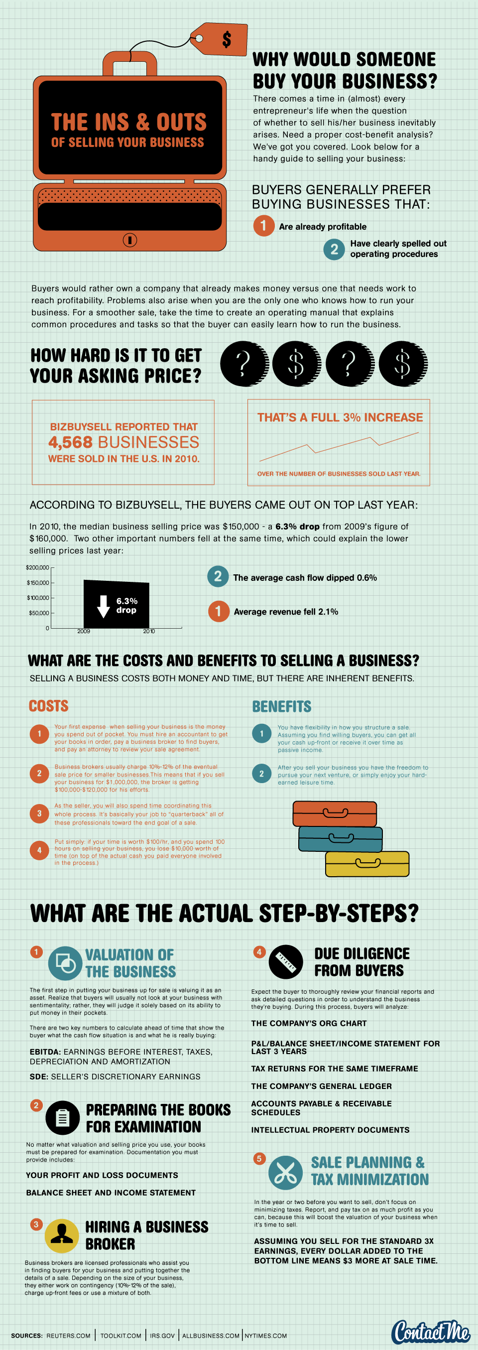 The Ins and Outs of Selling Your Business
