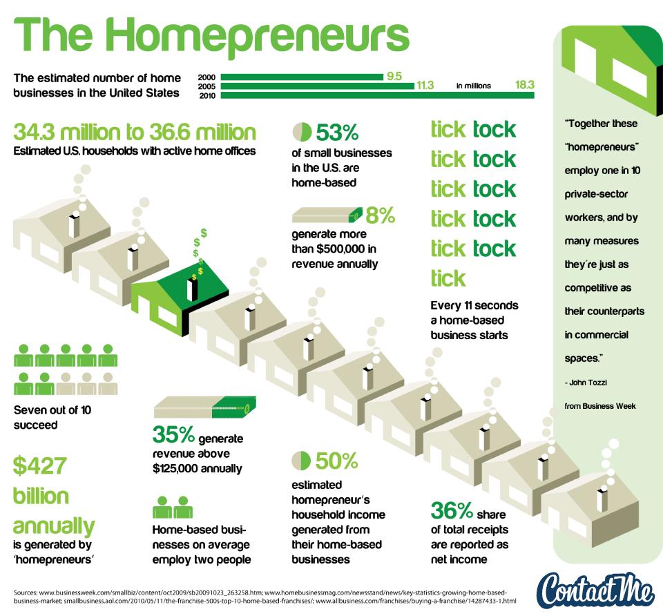 Homepreneurs